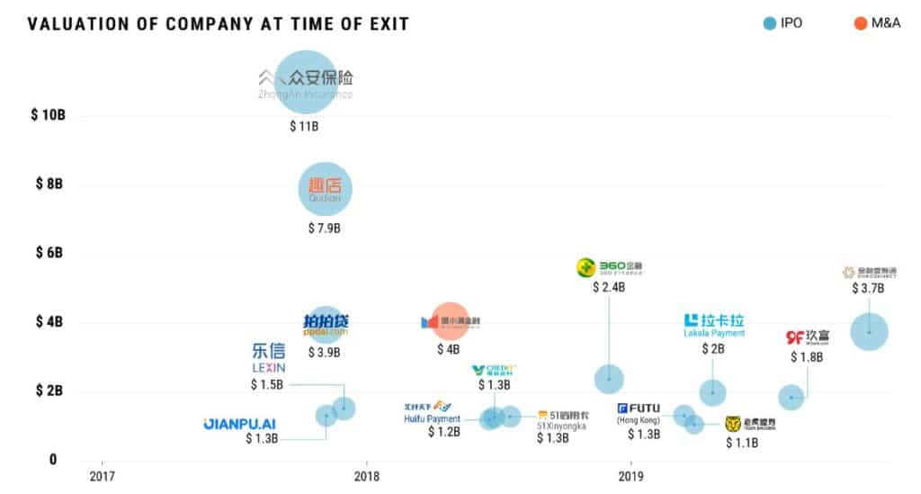 valuation at the time of exit