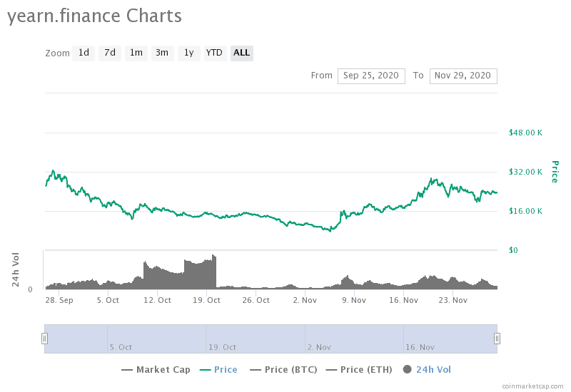 yearnfinance charts